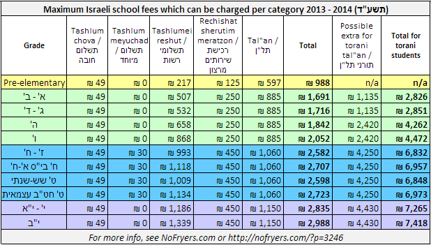 2013-2014 Israeli school fees [No Fryers]